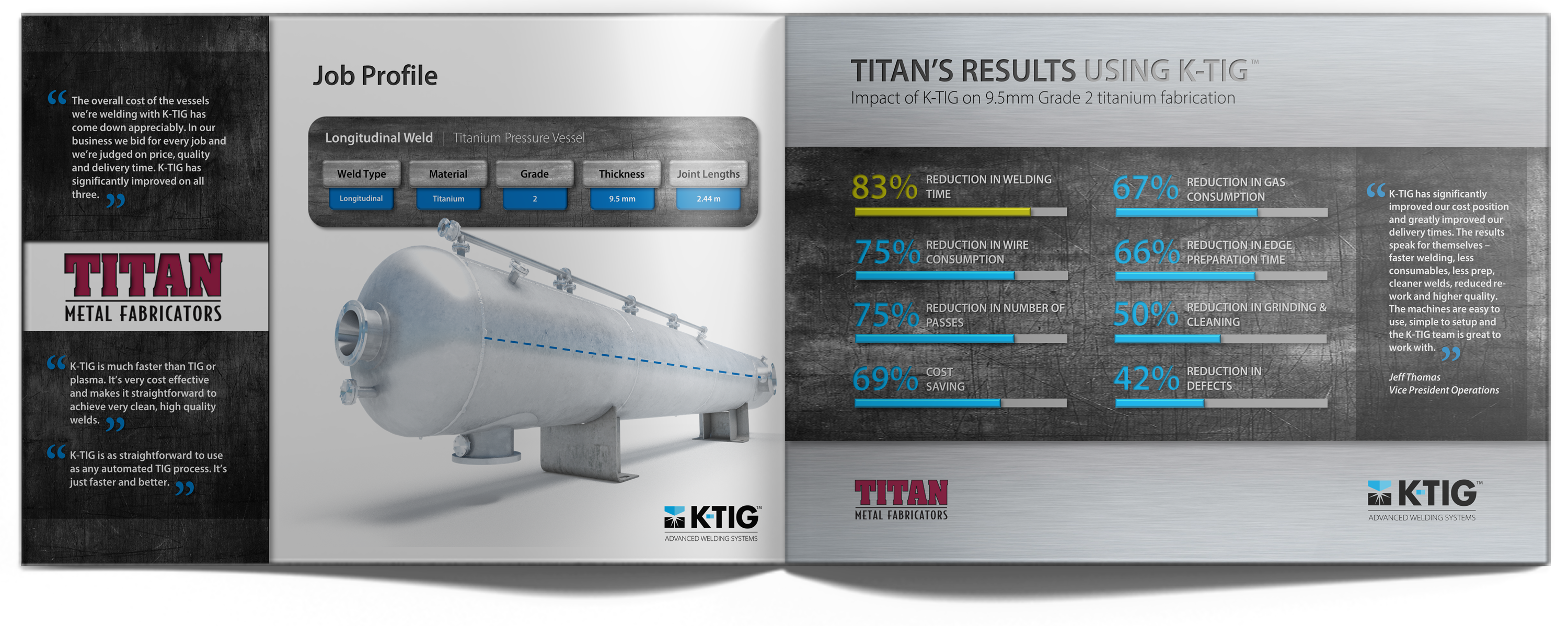 TITAN Case Study Results