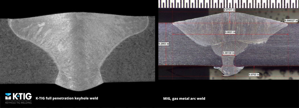 MIG/GMAW is a welding process in which an electric arc forms between a consumable wire electrode and the joint, which heats the workpiece metals, causing them to melt and join. GMAW is a low penetration process which requires extensive edge preparation and consumption of filler material.