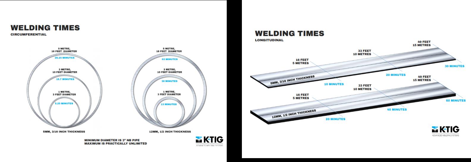 tig welding diagram