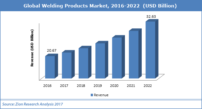 Global-welding-products-market-graph.png