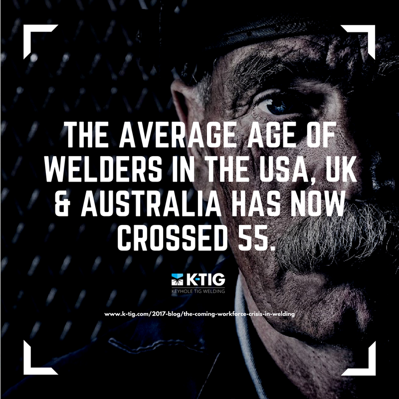 The Avergae Age of Welders in USA, UK & Australia has now crossed 55-1