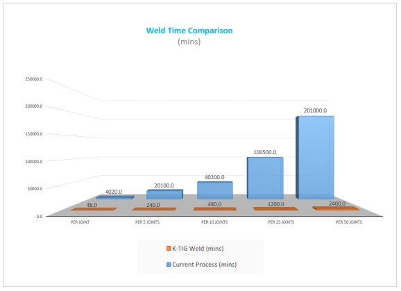 K-TIG vs TIGFluxcore Alloy 9.5mm 11.97m Weld Savings Assessment Comparison