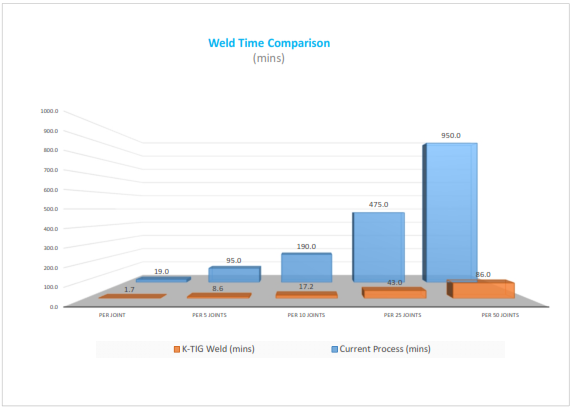 K-TIG vs TIGMIG 304 8mm 660mm Weld Savings Assessment Comparison