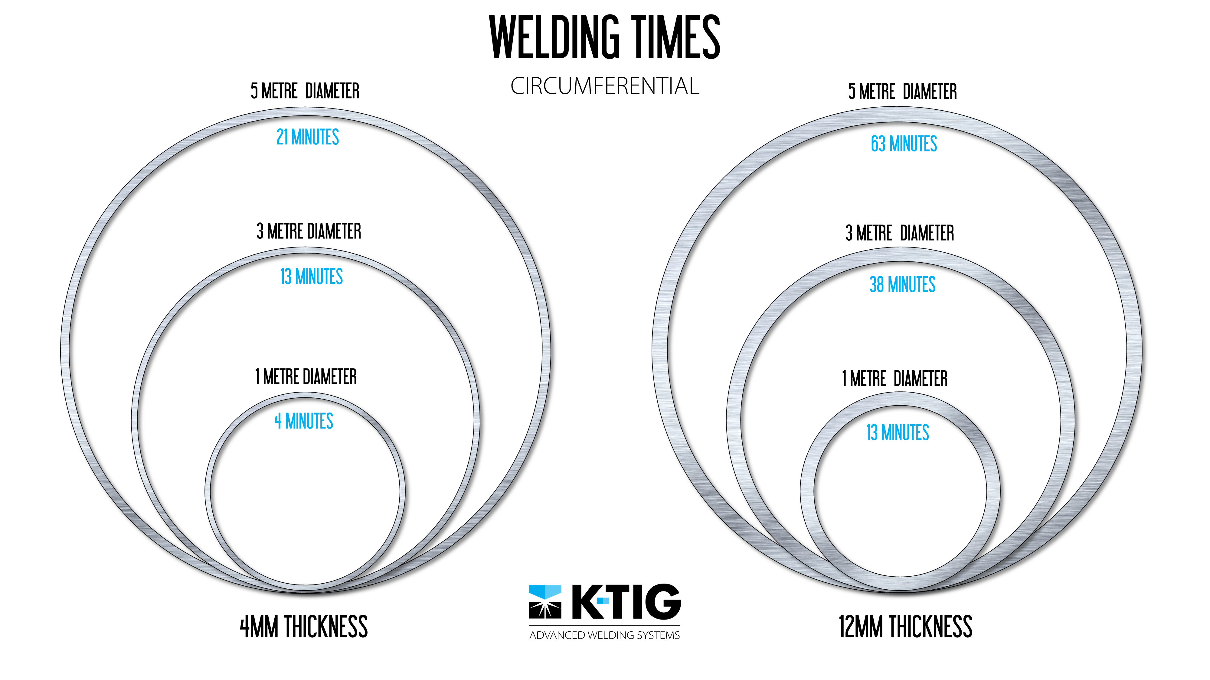 Image Gallery Tig Welding Line Diagram Times Circumferential